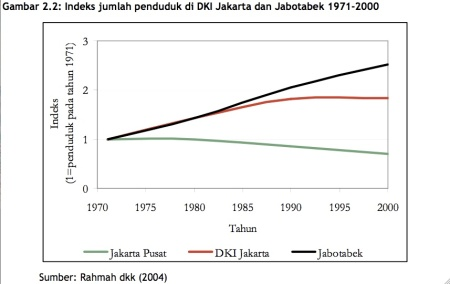 Jakarta Population Index, showing decreasing city-centre population.