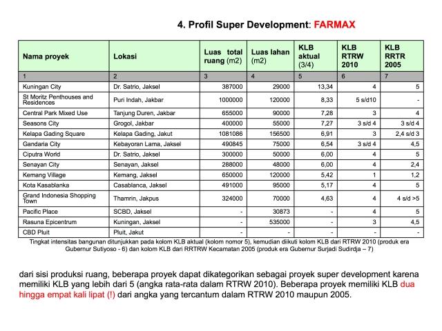 profil super developments di jakarta v1.jpg
